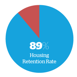 retention rate 89 percent_2